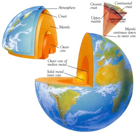 structure of the planet Earth