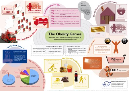 Obesity Games Infographic