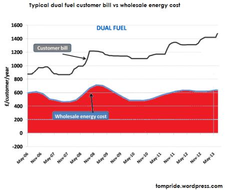 energy companies price hikes