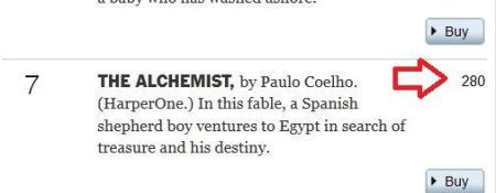 The Alchemist two hundred and eighty weeks New York Times best-seller list
