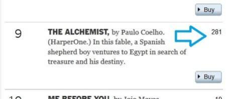The Alchemist two hundred and eighty-one weeks New York Times best-seller list