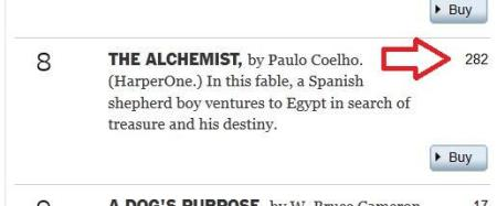 The Alchemist two hundred and eighty-two weeks New York Times best-seller list
