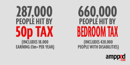 more people pay Bedroom Tax than will pay 50p tax rate