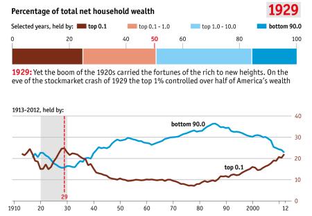 inequality 1929