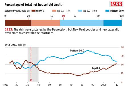inequality 1933