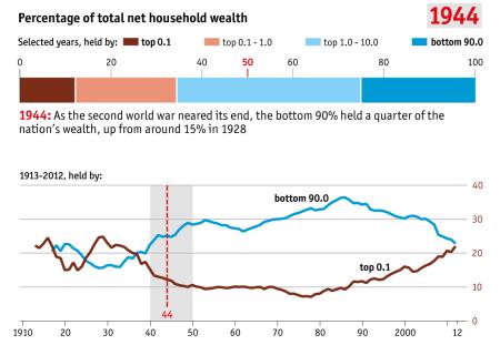 inequality 1944