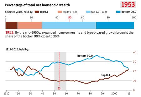 inequality 1953