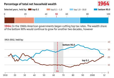 inequality 1964