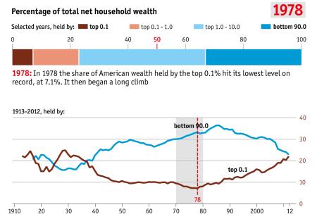 inequality 1978