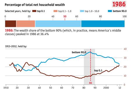 inequality 1986