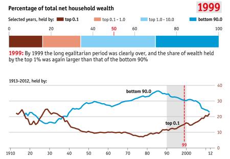 inequality 1999
