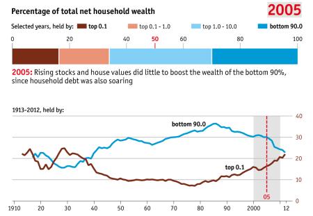 inequality 2005