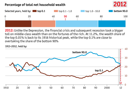 inequality 2012