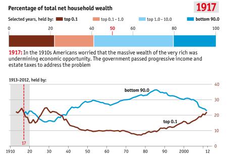 inequality 1917