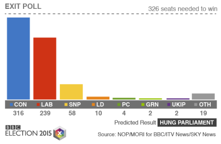 General Election 2015 exit poll