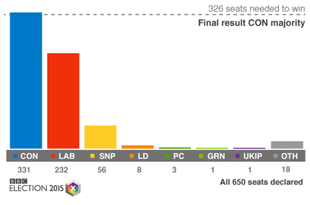 General Election 2015 final results