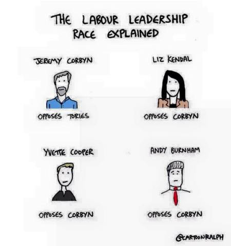 Labour Leadership race explained