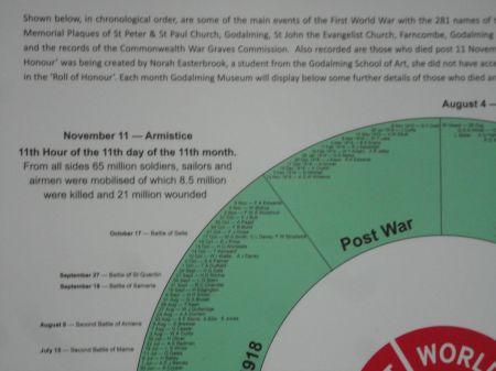sacrifices of WWI: 65 men mobilised, 8.5 million killed