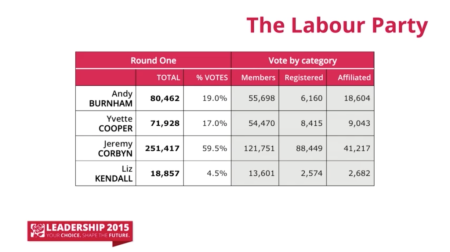 Labour Leadership votes