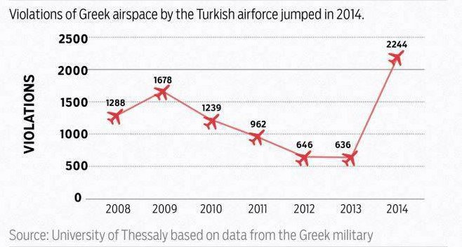 violations of Greek airspace by Turkey